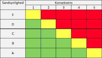 risiko-matrice